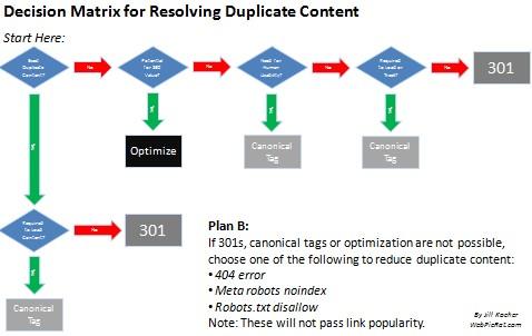 Duplicate Content Decision Matrix