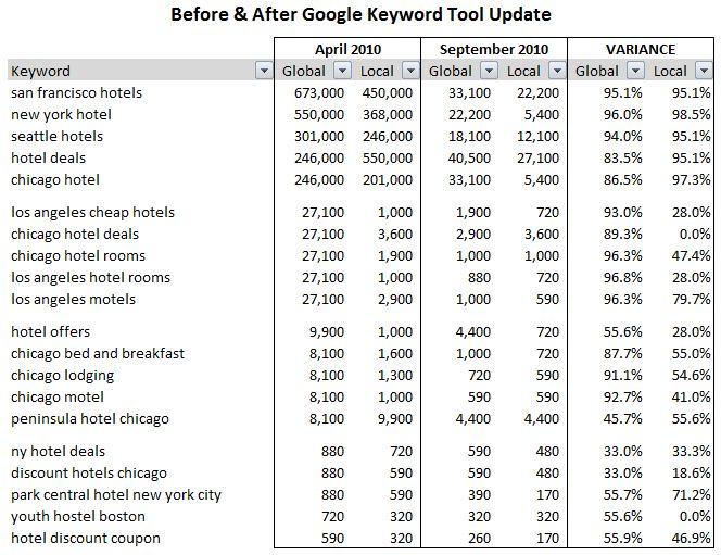 google adwords keyword tool update examples